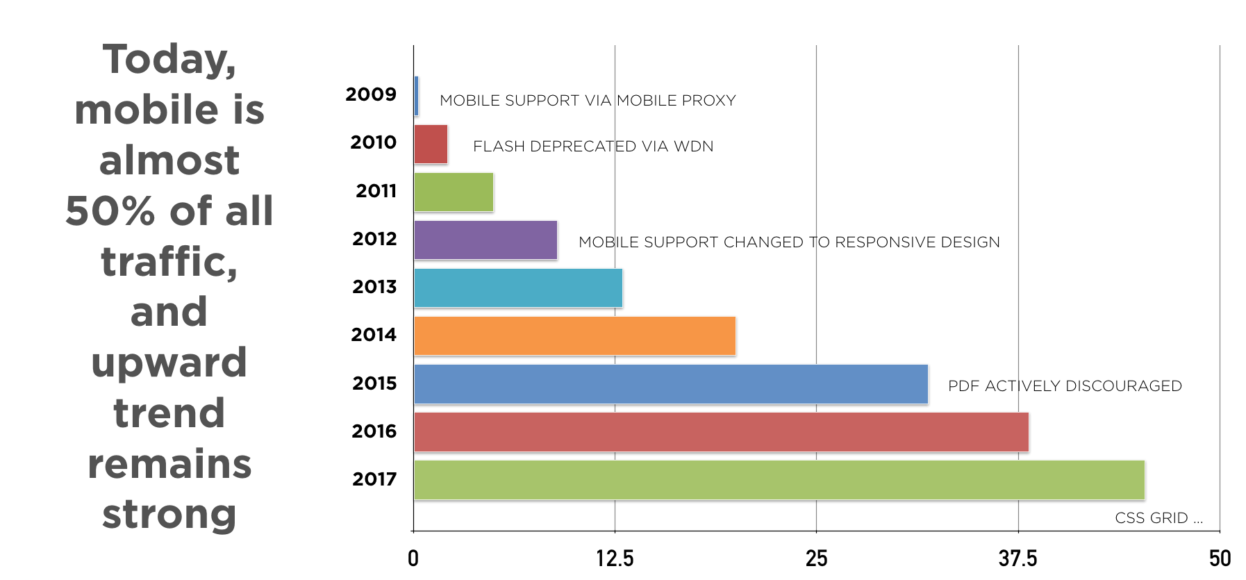 chart showing mobile share growth from very little in 2011 to around 50 percent in 2018